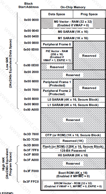 DSP Memory Space Addresses