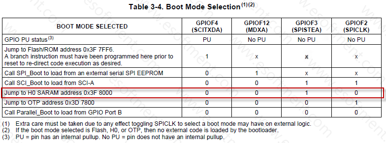 DSP Boot Modes Table